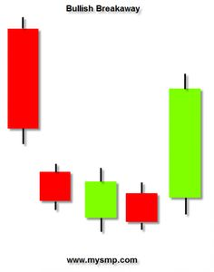 what are the Bullish Chart Patterns - Google Search