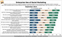 How are Enterprises using Social Marketing?