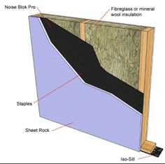 Ceilings Sound Proofing And Partition Walls On Pinterest