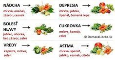 Vedeli ste, že mnohé druhy ovocia a zeleniny majú liečivé sily na rôzne druhy ochorení? Pozrite sa, ktoré potraviny liečia aké ochorenia.