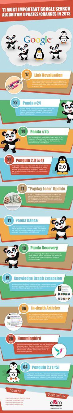 [Infographic] 11-Most-Important-Google-Algorithm-Changes-2013