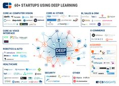 60 Startups Active in the Deep Learning Market Landscape