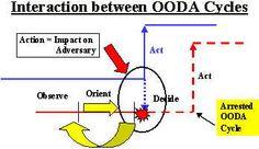 Interaction Between OODA Cycles #social @ http://pinterest.com/rjburkhart3/ooda-mindshifting/