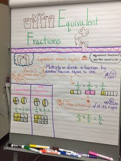 Equivalent fractions anchor chart with sign language. (EQUIVALENT is a SEE2 sign)