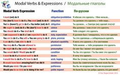 #Modal #Verbs Table, Your Skype School #study english-russian material, #useful, #модальные #глаголы
