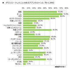 テレビCMを見てアプリをダウンロードした人は約15%【MMDLabo調査】:MarkeZine(マーケジン)