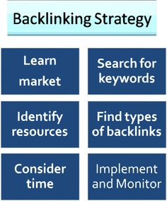 Backlinking strategy is one of the essential part of SEO optimization campaign. This article describes the whole process of building links