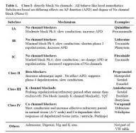 002 classification of antidysrhythmic drugs Google Search