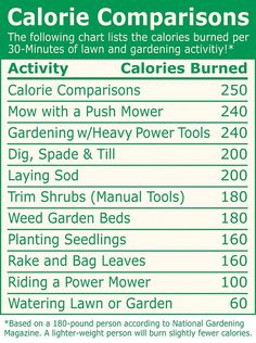 Calorie Chart--see how many calories you burn while doing yard work or gardening.