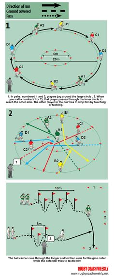 2 fun ways to work on evasion Rugby Drills, Football Coaching Drills, Soccer Training Drills, Rugby Coaching, Rugby Training, Fun Soccer Games, Soccer Practice, Pe Games, Rugby Workout