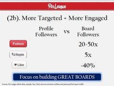 THE KEY INSIGHT IN THIS DECK: BOARD FOLLOWERS DRIVE MUCH MORE ENGAGEMENT THAN PROFILE FOLLOWERS. FOCUS ON BUILDING AND GROWING GREAT BOARDS. via http://pinleague.com
