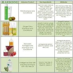 Which arbonne shampoo is right for you www arbonne com id 19233053