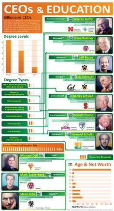 the 10 Billionaire CEOs that all ventured off to higher education. Some received degrees while others didn't graduate from a university. Infographic fails to include diversity in selection of CEOs. Career College, College Years, Engineering Science, Lessons For Kids, Piano Lessons, Career Counseling, Higher Education, Computer Science, Billionaire