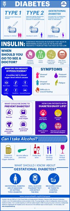 An overview of Diabetes - causes, symptoms, adverse effects on other organs and treatments.