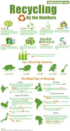 Recycling by the Numbers [Infographic] via @The New Ecologist  + Info: http://ecogreenlove.wordpress.com/2013/09/27/recycling-by-the-numbers-infographic/