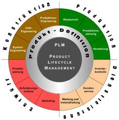 Product-Lifecycle-Management – Wikipedia