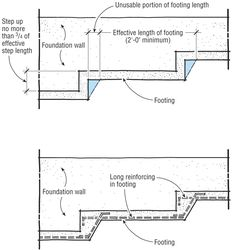 When Cutting An Opening In An Existing Block Wall Try To
