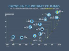 Growth in the Internet of Things #IoT infographic