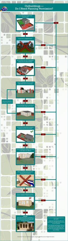 A super useful infographic that explains planning permission rules when building a garden shed or office! 12x20 Shed Plans, Lean To Shed Plans, Free Shed Plans, Shed Building Plans, Storage Shed Plans, Shed With Loft, Loft Plan, Garden Tool Shed, Bike Shed