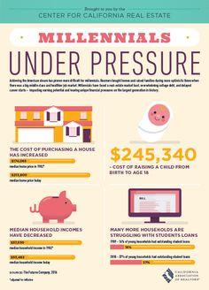 Millennials Under Pressure [Infographic]
