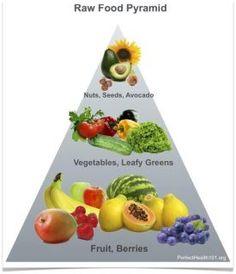 la piramide alimentare crudista!