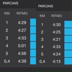 Aí está um exemplo de treinar com acessória obrigado equipe @moversjc @hericsonmoversjc @gilesdias_personal e todos da equipe nos treinamentos! #mover #moversjc #corrida #corridaderua #viciadosemcorridaderua #run #running #cooper #super5k #adidas #adidasrunning #mizuno #mizunorunning #nike #nikerunning #vida #vidasaudavel #saopaulo #hleventosesportivos #hl #valedoparaiba #saojosedoscampos #h2o #agua by guilherme_saes