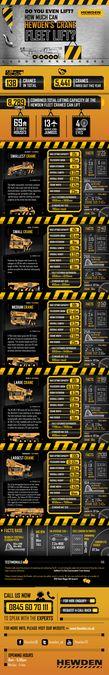 Create a cool infographic to show crane lifting capacity by ShobinThomas