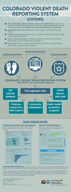 Violent Death in Colorado-Data tracking. Data Dashboard, Mental Health Treatment, Data Tracking, Health Infographics, Surveillance System, Adolescence, Public Health, Colorado