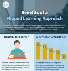 Flipped Learning Approach: Benefits To Learner And Organisation Infographic