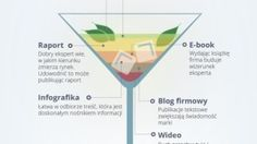 Przepis na content marketing - infografika - NowyMarketing - Where's the beef?