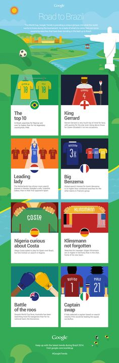 World Cup: Google Search Trends by Country #worldcup #brazil2014 #infographic