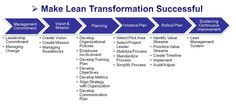 Lean Healthcare Roadmap