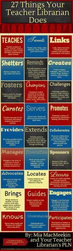 Infográfico sobre as 27 ações de um professor bibliotecário:  fonte: anethicalisland