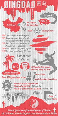 #HyattRegencyingdao #Qingdao #Infographic