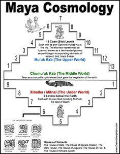 Contact Drake Bear Stephen near Concord, CA to schedule an appointment. Mayan Glyphs, Mayan Symbols, Viking Symbols, Egyptian Symbols, Viking Runes, Ancient Symbols, Mayan Astrology, Maya Civilization, Inka