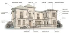 декор для фасада, фасадный декор,из пенопласта «Декор центр: Prime Decor»