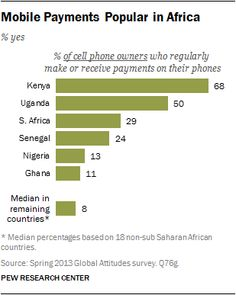 chart comparing % of cellphone users who regularly make or receive payments on phone
