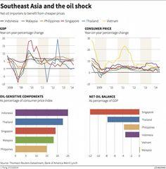 southeast asia oil