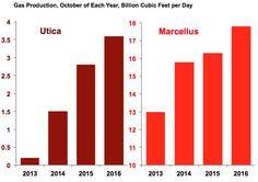 Surging Utica/Marcel