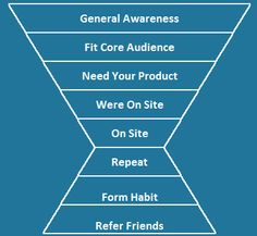 It can be hard to tell where to start when it comes to marketing a startup. This post builds a framework for where to go and why. Facebook Search, Tv On The Radio, Where To Go, To Tell, Things To Come, Marketing, Entrepreneurship, Culture