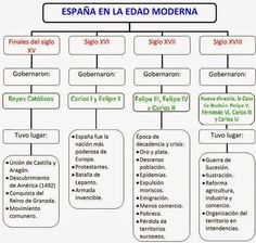 Edad Moderna | Conocimiento del Medio Royal Family Trees, Queen Victoria Family, Teaching Social Studies, Spanish Classroom, Study Skills, Modern History, Studyblr, Study Notes, Social Science