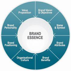 The brand essence wheel