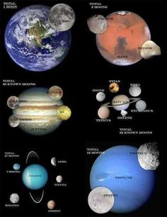 Moons of our solar system - great addition to our space unit - credit to the @Sharon Macdonald Hoffman Homeschoolers Forum FB page