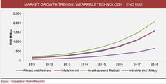 Wearable Technology - The Next Mobility Market is Booming!