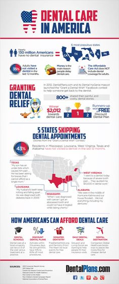 Dental Care in America. Repinned by www.giedentallab.com