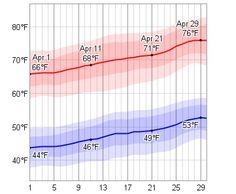 Average Weather In April For Sedona, Arizona, USA - WeatherSpark