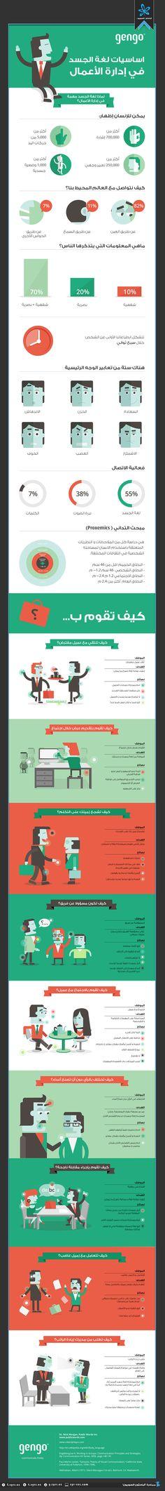 الباحثون السوريون - أساسيات لغة الجسد في إدارة الأعمال