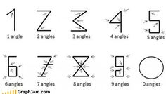 Angles = Numbers  The beauty and simplicity of arabic numbers
