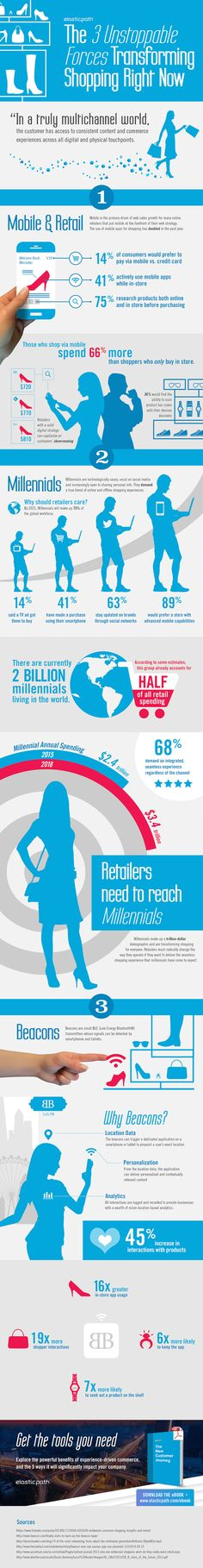 3 unstoppable forces transforming shopping (Infographic)