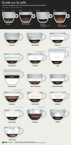 Guide sur l'expresso et le café